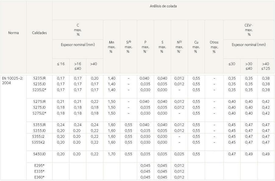 Composición química de aceros estructurales según norma europea EN