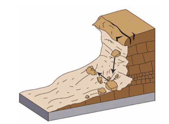 Esquema de un desprendimiento de rocas