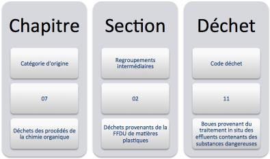 classification-dechets-contenu-code