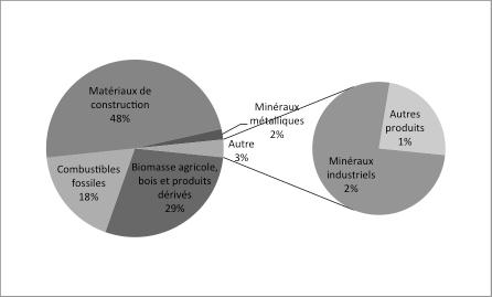graphique-matieres-mobilisees-2010