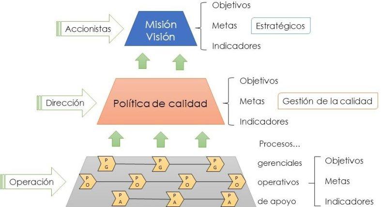 Areas funcionales ISO 9001