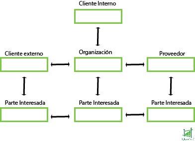 Empresa, proveedor y clientes
