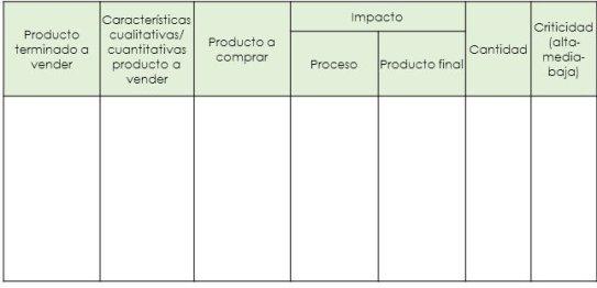 productos criticos