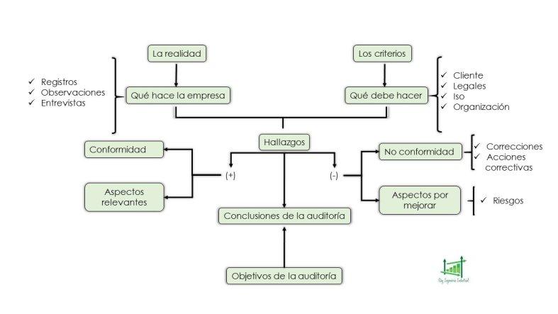 Acción correctiva, riesgos y auditoria