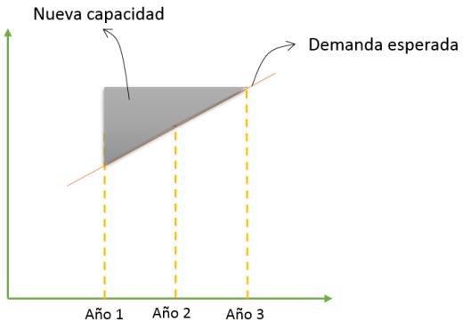 capacidad-ampliada-estrategia-demanda.png