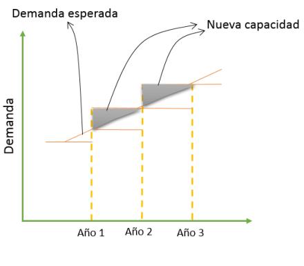 capacidad-promedio-estrategia-demanda.png
