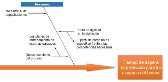 Ejemplo de Cómo hacer un diagrama causa efecto