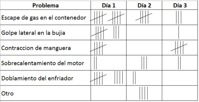 Ejemplo hoja de verificación con clasificación