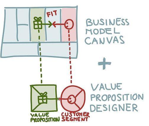 Lienzo de propuesta de valor con modelo de negocio de Alex