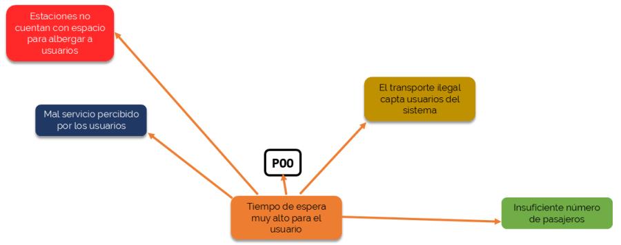 Construcción de un diagrama de relaciones