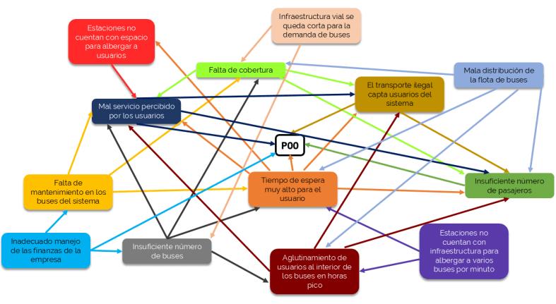 Ejemplo de diagrama de relaciones