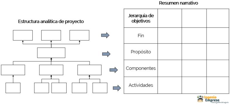 estructura analítica de proyecto a resumen narrativo