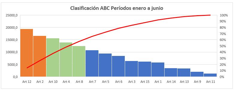 Ejemplo clasificación ABC