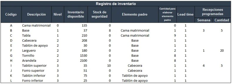 ejemplo registro de inventario en MRP