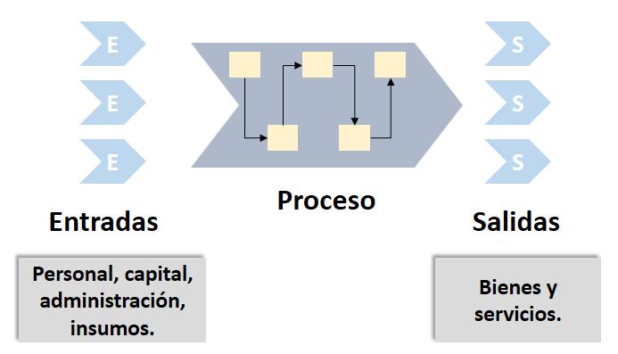 Ciclo de proceso productivo