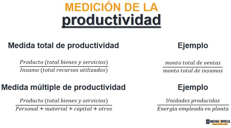 Medidas de medición de la productividad