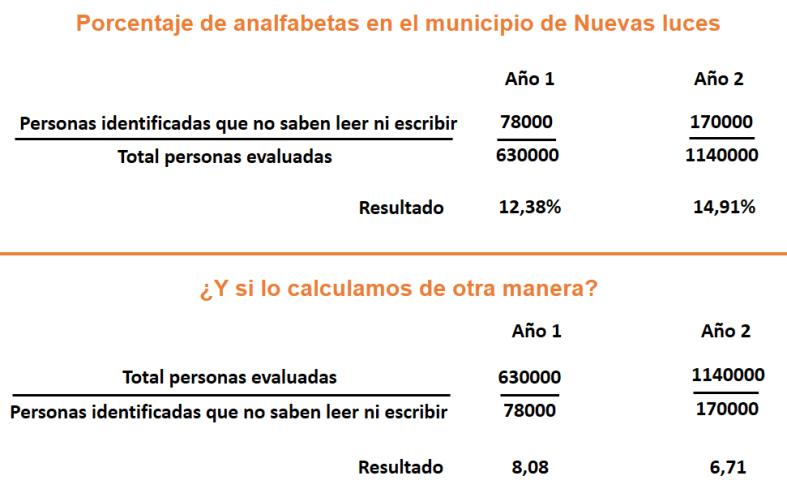Análisis de indicadores por variacion de numerador y denominador