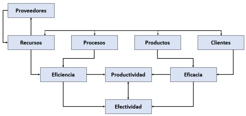 Estructura sistemática de indicadores