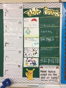 A student data wall