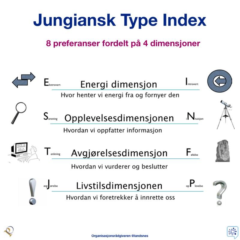 Jungiansk Type Index