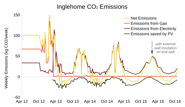 emissions-inglehome-to-2016-11