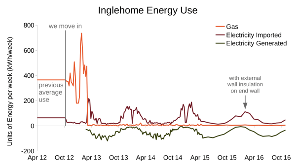 energy-use-inglehome-to-2016-11