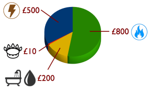 Inglehome energy use.  As we have a better understanding of £1 than 1kWh, or kg/CO2, I've used £currency as the units.