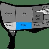 Cortes de Carne: Plate {Skirt Steak e Hanger Steak}