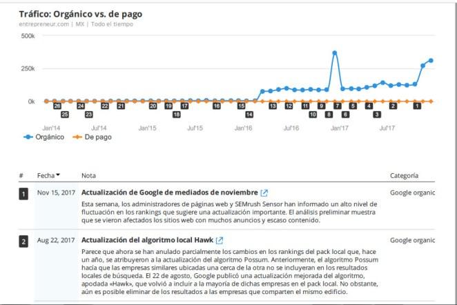 Google algoritmos semrush