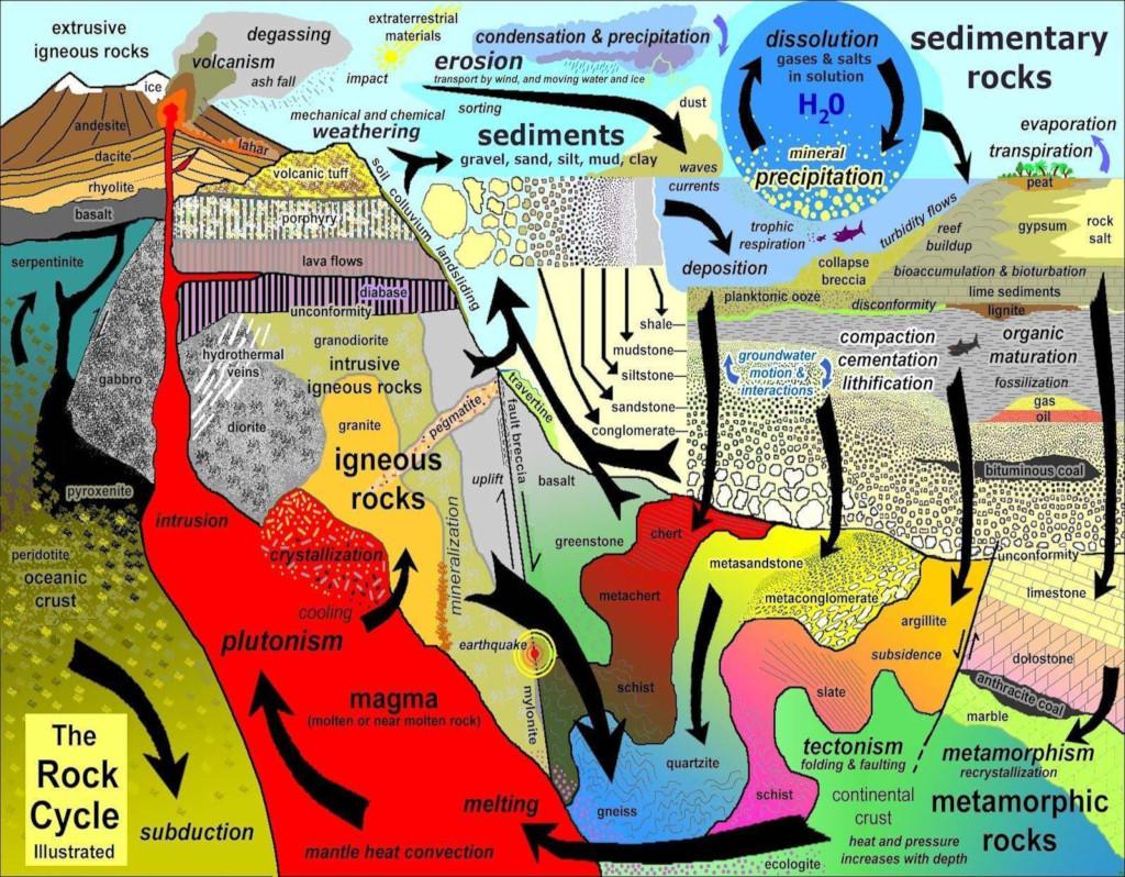 storia di una montagna, ciclo litogenico