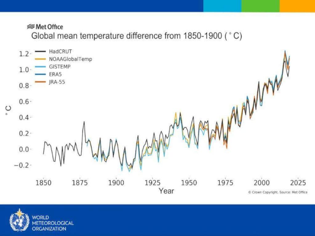 grafico della temperatura media dell'ultimo decennio