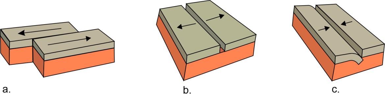 a. Margine trascorrente; b. margine divergente; c. margine convergente