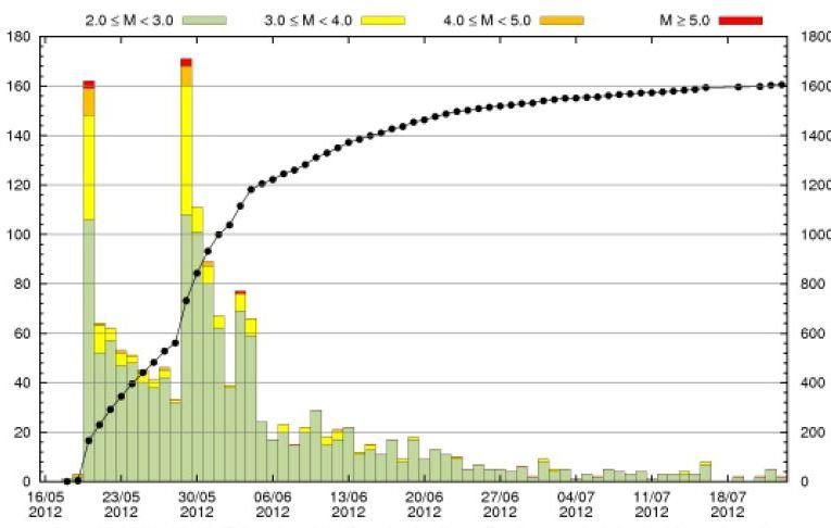 Terremoto in Pianura Padana Emiliana: alcuni dati dei due mesi di attività sismica