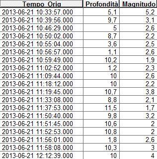 Tabella eventi sismici (gli orari sono riportati in UTC, 2 ore di differenza con l'attuale orario in Italia)