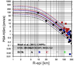 PGA orizzontali registrate in occasione del mainshock del 21 giugno 2013, confrontate con le predizioni (GMPE) calibrate a scala italiana da Bindi et al. (2011). I diversi colori dei quadrati si riferiscono alle diverse categorie di sottosuolo per ogni sito di registrazione (classificazione EC8)