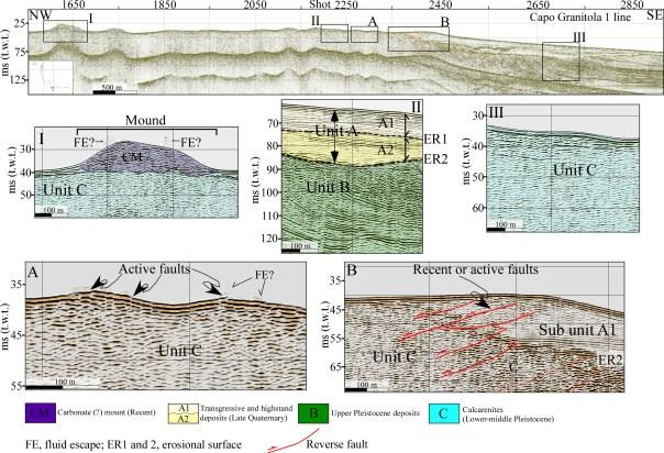 """Figura 3: Profili sismici a riflessione che evidenziano, al largo di Capo Granitola, il proseguimento in mare della linea di faglia inversa. Da notare le emissioni gassose (indicate con """"FE"""") in prossimità della linea di faglia e il rilievo carbonatico (indicato con """"CM"""") formato per sovrapposizione di organismi che vivono in prossimità di queste emissioni."""