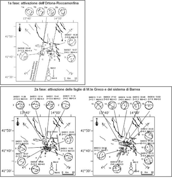 """La figura mostra l'evoluzione della sequenza rispetto alle principali faglie conosciute. Le linee nere indicano le principali faglie riconosciute in superficie, il rettangolo indica il lato ribassato. Le due linee a tratteggio indicano l'area entro la quale si localizzerebbe la zona di taglio conosciuta come """"lineamento di Ortona – Roccamonfina"""". I meccanismi focali riportati mostrano i piani di rottura. In alto sono riportati gli epicentri (cerchi vuoti) degli eventi occorsi tra il 7 e l'8 maggio del 1984, compresa la scossa principale del 7 maggio, appartenenti alla cosiddetta """"prima fase"""" della sequenza. In basso sono riportati due momenti della """"seconda fase"""", a sinistra gli eventi occorsi tra l'8 e l'11 maggio e a destra gli eventi tra l'11 ed il 20 maggio, più un meccanismo focale del 24 giugno 1984 (il n° 19). Da Milano e Di Giovanbattista, (2011)."""
