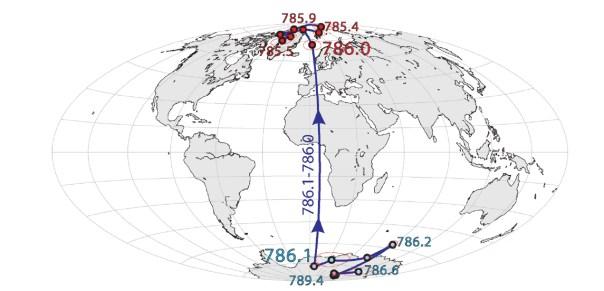 Rappresentazione schematica del percorso del polo geomagnetico virtuale durante l'ultima inversione di polarità. I dati consentono una risoluzione a scala secolare. Il transito da un'area polare all'altra è avvenuto circa 786mila anni fa, senza registrazione di posizioni a latitudini intermedie