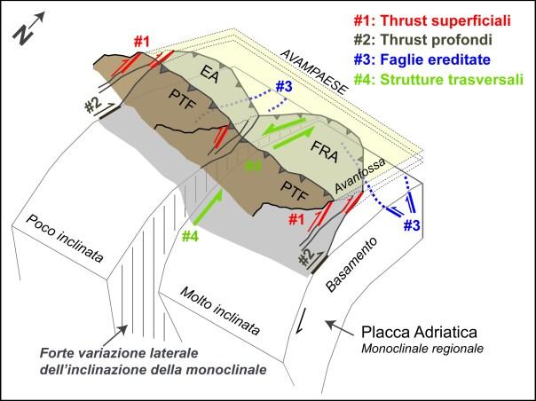 Figura 4: Schema semplificato che illustra i quattro gruppi di sorgente sismogenetica identificati in Pianura Padana nel recente studio. Oltre ai thrust superficiali e profondi, sono presenti le faglie ereditate che tagliano l'avampaese e le strutture trasversali. Queste ultime sono state interpretate, in questo studio, come la risposta fragile della litosfera superiore alla variazione dell'inclinazione della monoclinale regionale. EA: arco Emiliano; FRA: arco Ferrarese-Romagnolo; PTF: fronte pedeappenninico.