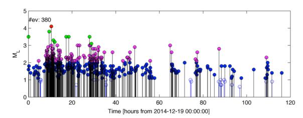 Andamento delle magnitudo dei terremoti a partire dalla mezzanotte del 19 dicembre alla sera del 23 dicembre. I colori indicano gli intervalli delle magnitudo (minori di 2.0, tra 2.0 e 3.0, tra 3.0 e 4.0, sopra 4.0)