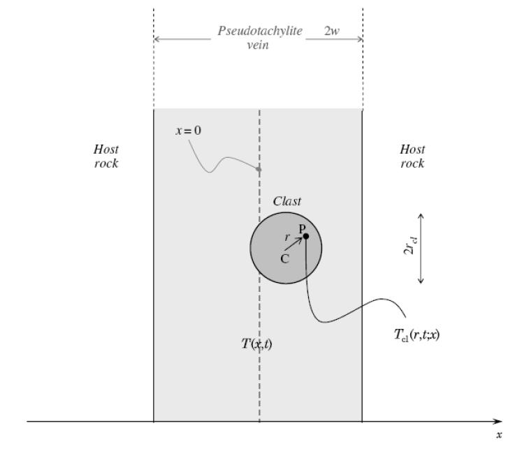 Figura 3. Schema del modello fisico che studia l'evoluzione di un clasto sferico inglobato all' interno di una vena di pseudotachilite appena formatasi per effetto di fusione in seguito ad un terremoto (veduta trasversale alla vena, la regione grigia). All'esterno della vena di pseudotachilite vi è la roccia incassante, non fusa. Il modello studia la storia della temperatura all'interno del clasto (Tcl) e valuta se essa superi la temperatura di fusione (e venga pertanto assimilato alla vena fusa) o meno (rimanendo quindi parzialmente o totalmente preservato). Tratta da Bizzarri (2014)