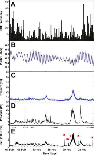Figura 3: (A) numero di SDE nel tempo; (B) pressione; (C) deviazione standard del segnale di pressione; (D) deviazione standard del segnale di pressione registrato dall'idrofono; (E) tremore vulcanico. I simboli in rosso sono riferiti ai diversi tipi di attività vulcanica (i punti indicano attività Stromboliana, la linea continua è riferita all'attività eruttiva, gli asterischi indicano gli episodi di fontane di lava).