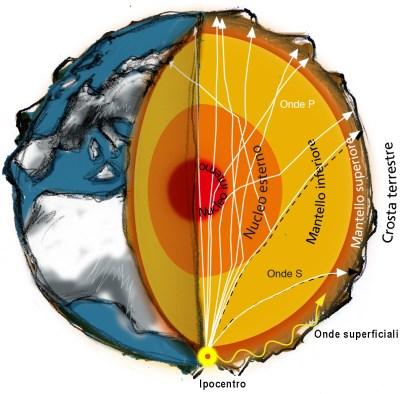 Il percorso dei raggi sismici
