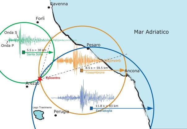 Il calcolo dell'epicentro di un terremoto
