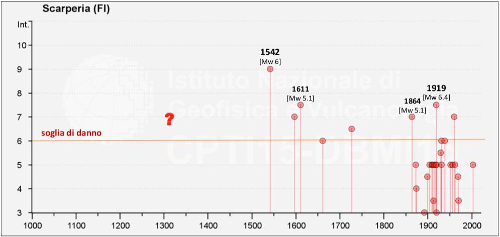 Fig8a_storia_sismica_Scarperia