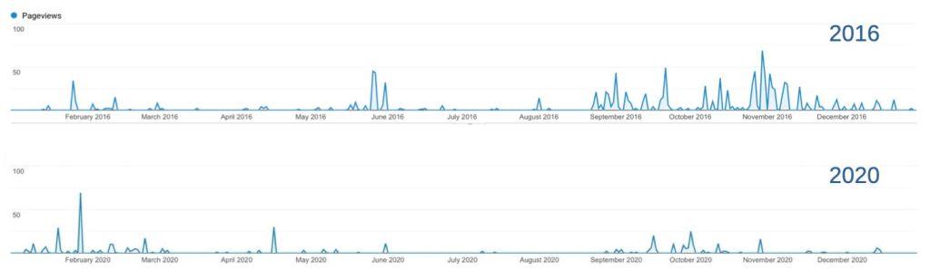 Istogramma degli accessi al sito delle ShakeMap durante il 2016 e il 2020.