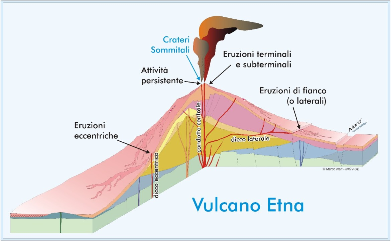 Etna 1