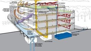 SAP Headquarters « Inhabitat – Green Design, Innovation