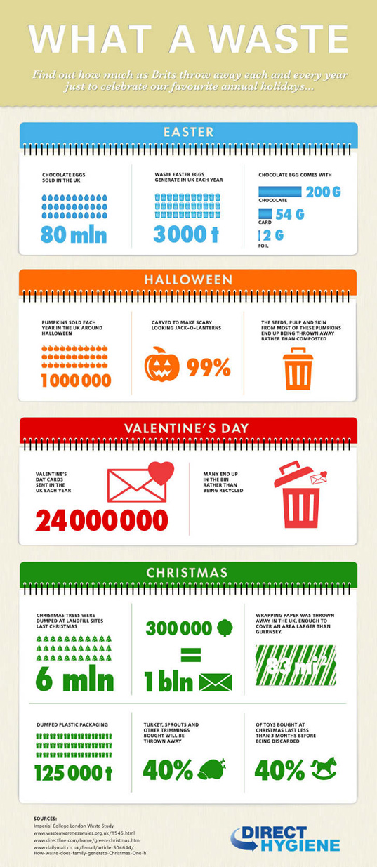 INFOGRAPHIC How Much Waste Is Generated In UK By Major