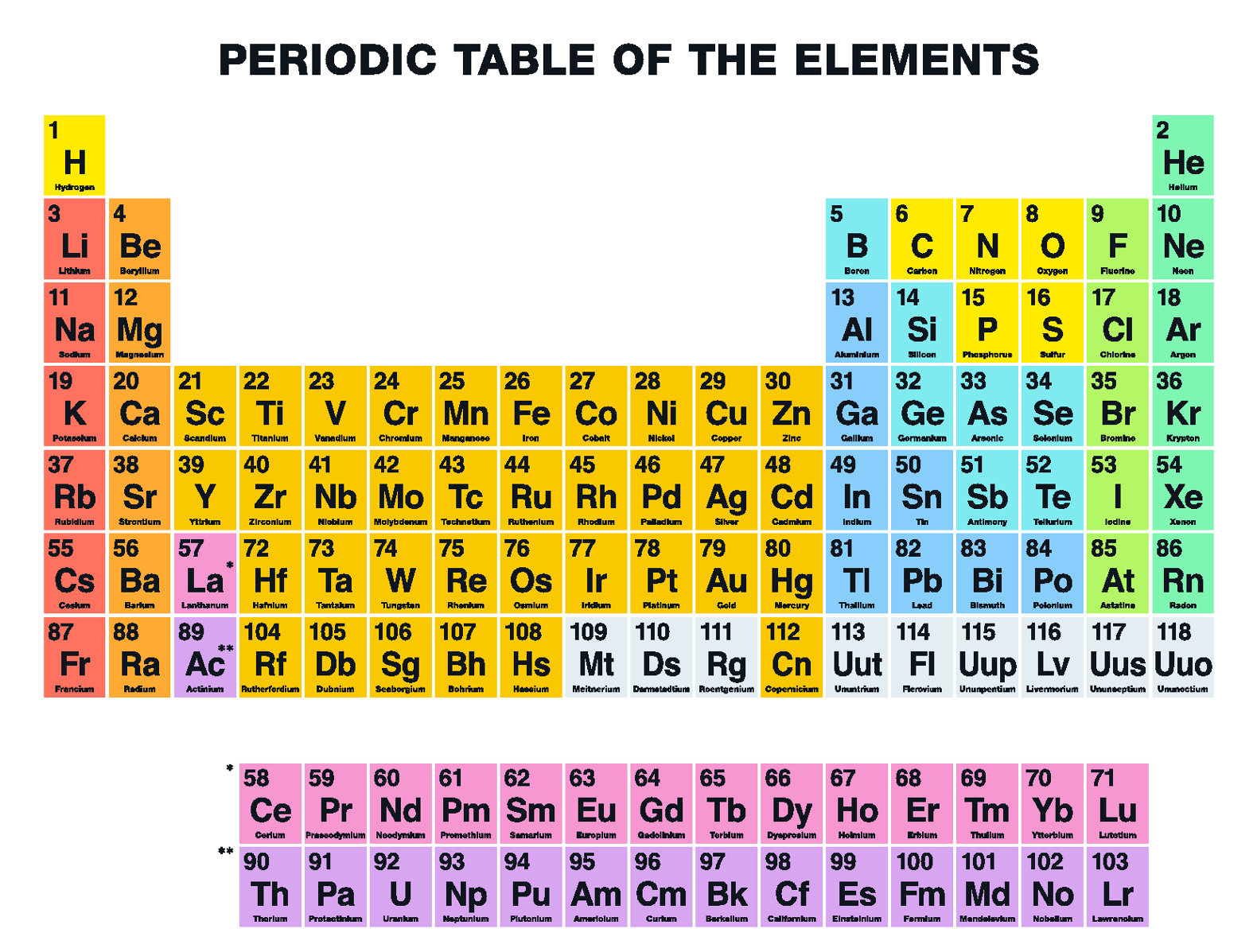 Four New Super Heavy Elements To Be Added To The Periodic Table